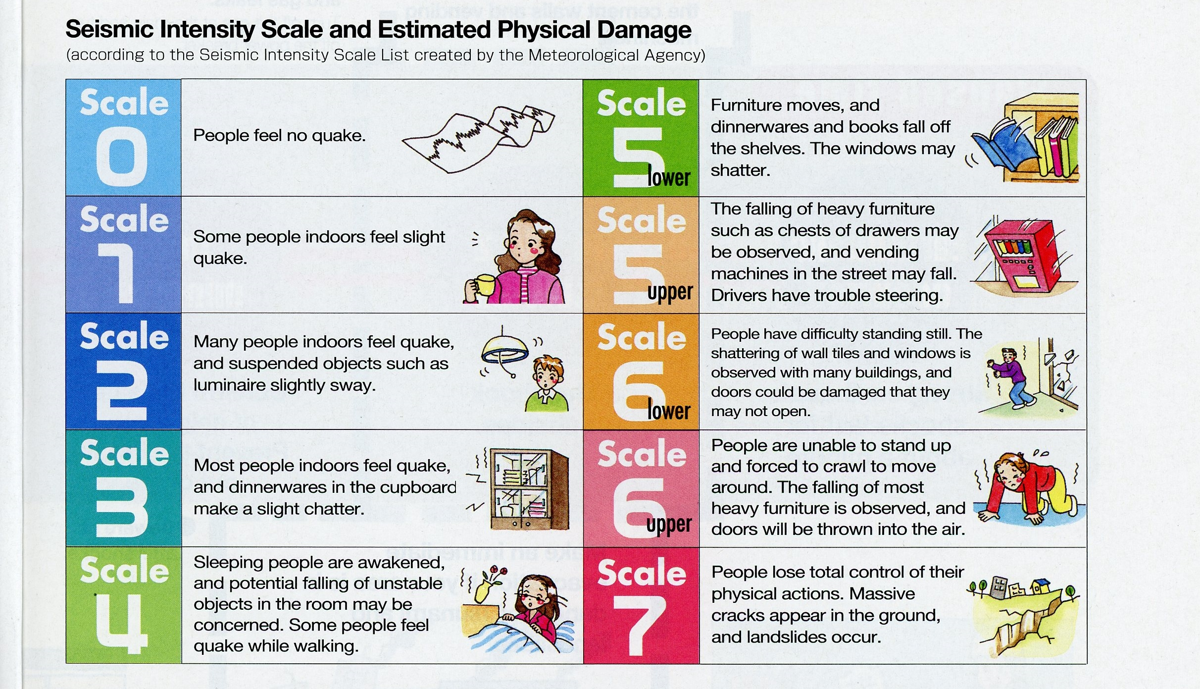 What S The Japanese Seismic Intensity Shindo Scale For Measuring